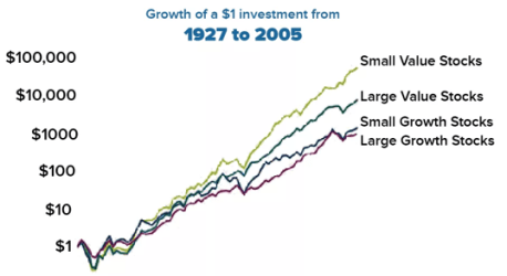 Value stocks, especially small value stocks, noticeably outpace the larger, more growth-oriented stocks int he long term.