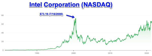 Intel stock prices, during dot.com bubble