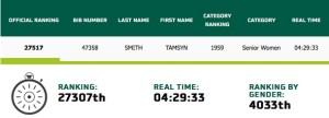 Paris Marathon results