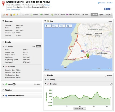 Garmin data for bike ride out to Aljezur