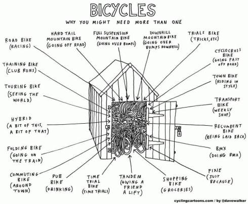Diagram showing all of teh bicycles you might need