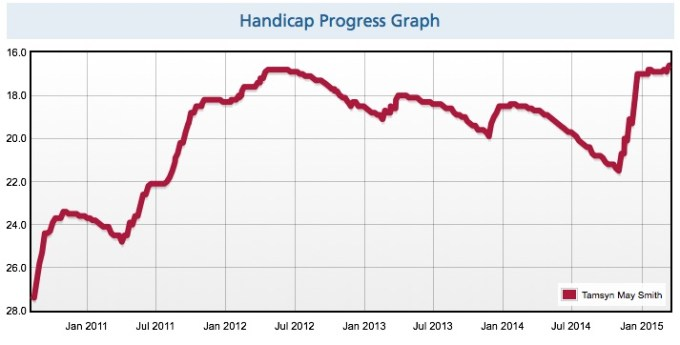RunBritain progress graph from a low of 27.5 to a current high of 16.5