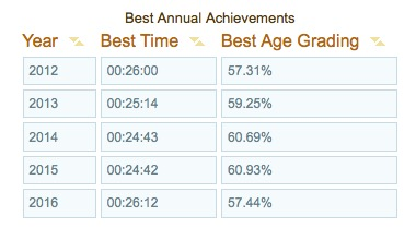 parkrun annual achievements