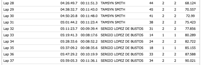 Tamsyn and Sergio's results from the six hour event at Revolve24