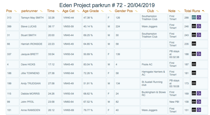 List of finishers sorted by Total Runs column at Eden Project parkrun. Tamsyn is at the top with 288 runs.