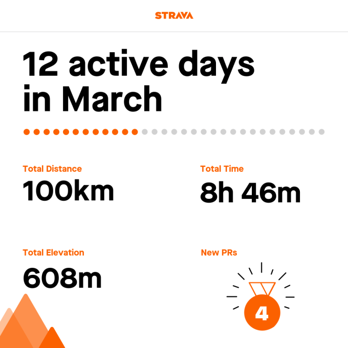 My Strava Summary for March 2019. 12 active days in March. 100km, 8h 46m. 608m elevation. 4 new PRs.