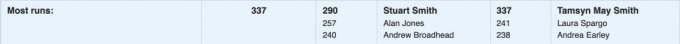 Screenshot showing runners with the most runs at Heartlands. Tamsyn has completed 337 and Stuart has completed 290.