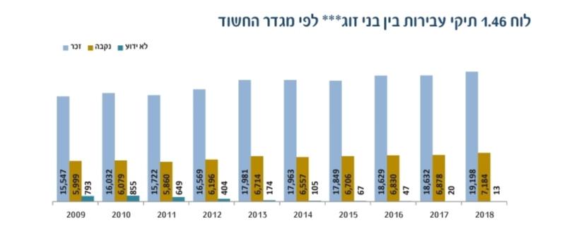 אלימות בין בני זוג שנתון משטרת ישראל