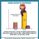 """נרצחים בישראל למ""""ס"""