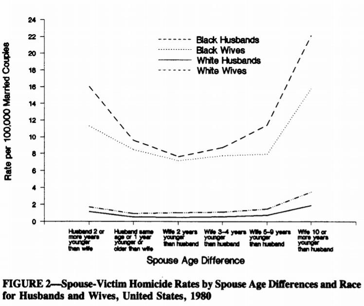 רצח בין בני זוג ארהב 1989 - קורבנות רצח