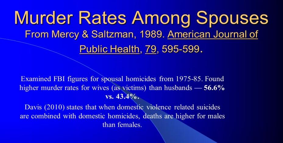 שיעור רציחות בני זוג בין גברים ונשים לא רחוק - 1989