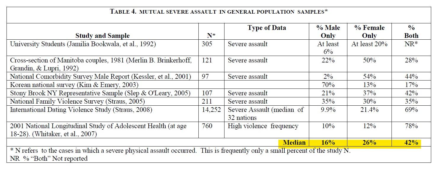 תקיפה חמורה אלימות במשפחה בין בני זוג נשים גברים מחקר
