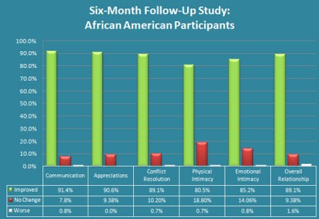 PAIRS Study on Impact of Marriage Education on African American Couples