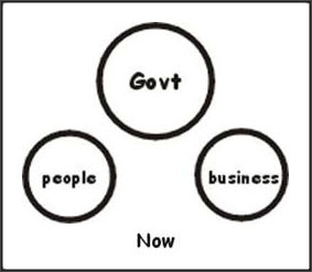 government and people, now