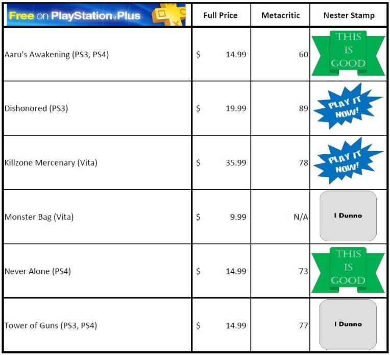 Playstation Plus Vs Xbox Live Games With Gold April