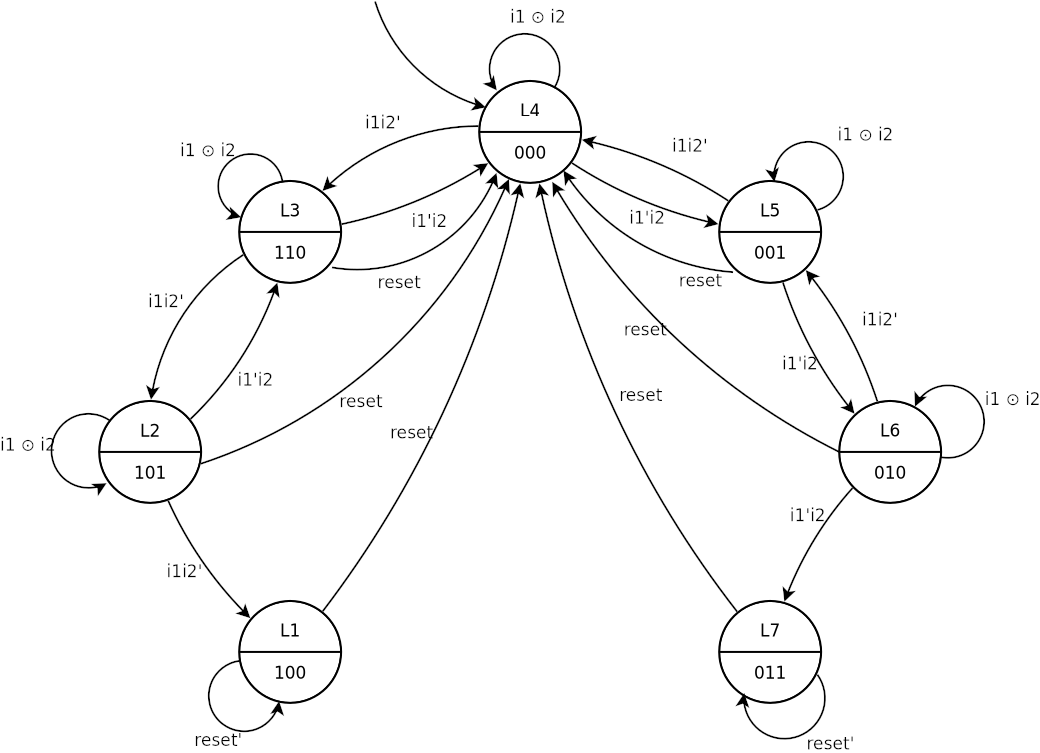 Designing an FSM Controller and Simulating in Logism