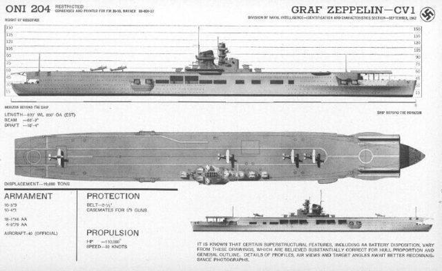 Descrição do Porta aviões Graf Zeppelin