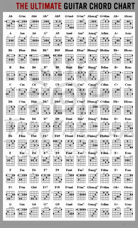 Every Guitar Chord You\'ll Ever Need - The Ultimate Guitar Chords ...