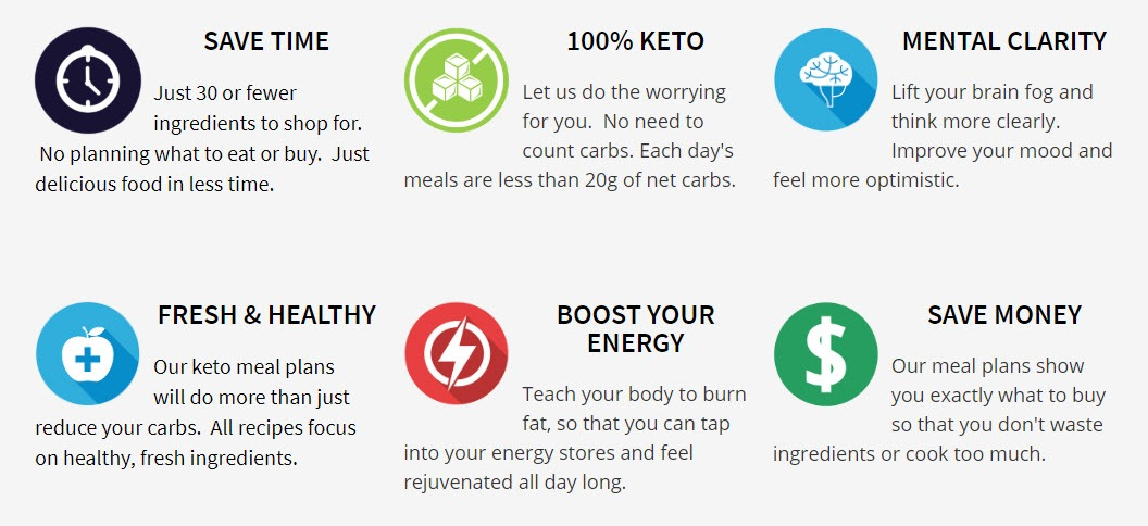 321 keto meal plan review