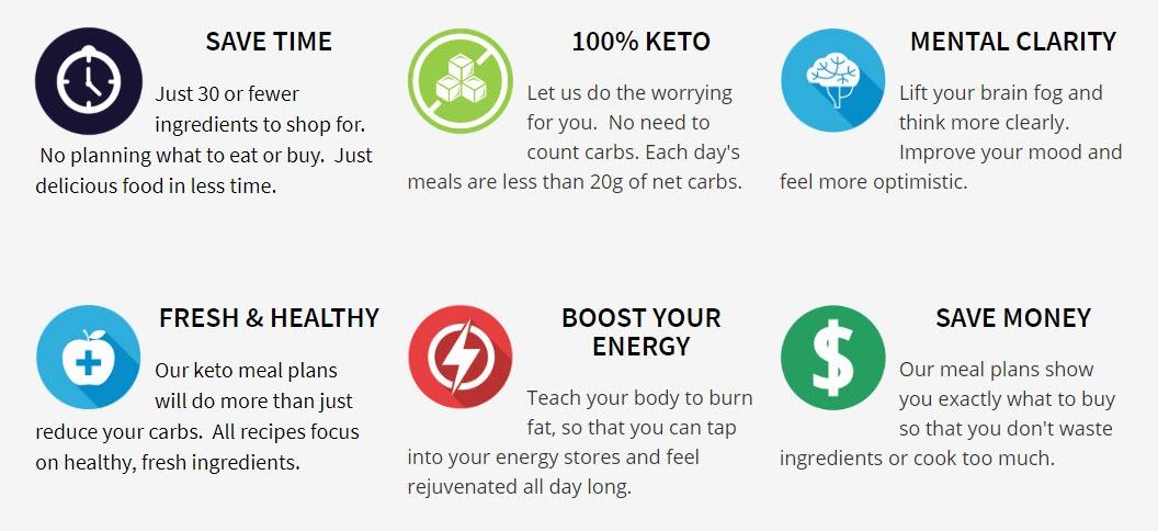 321 keto meal plan review