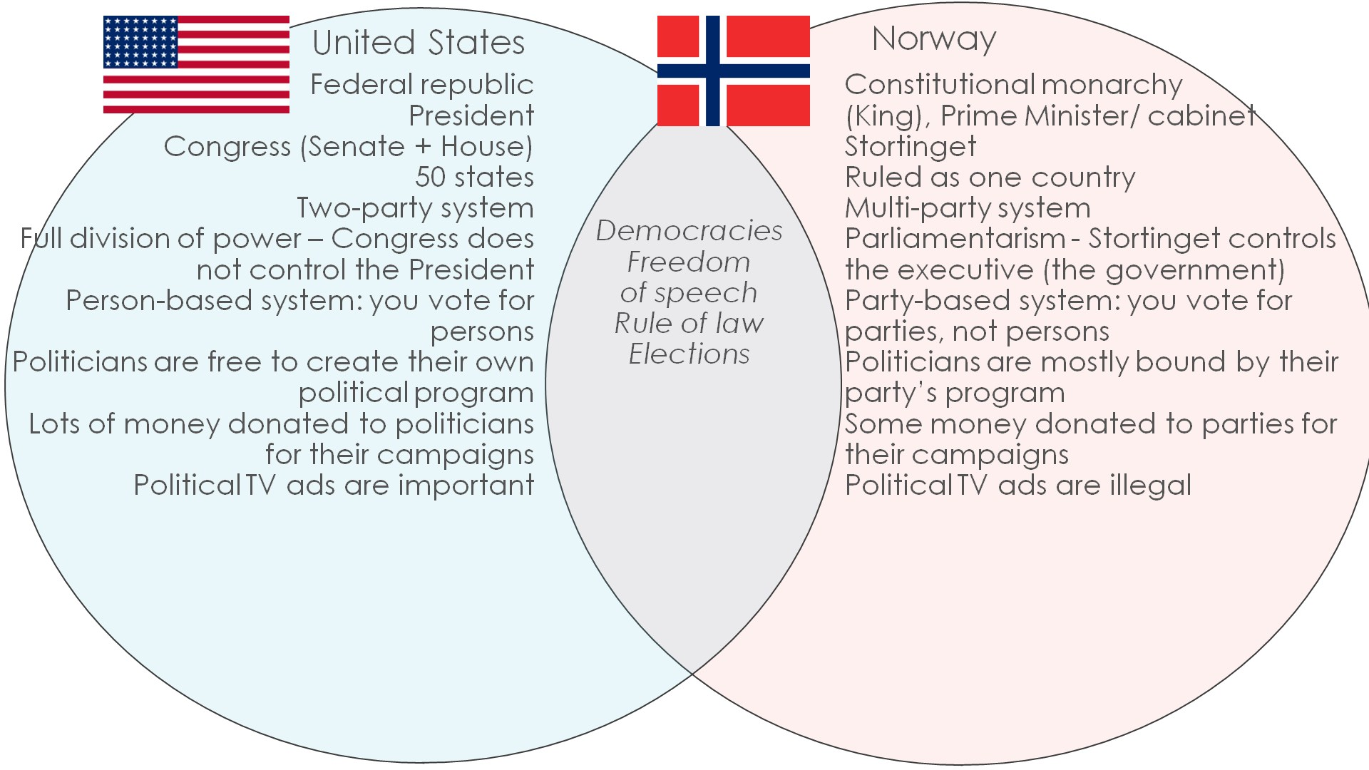 hight resolution of an introduction to the various political systems of the american government the two countries political