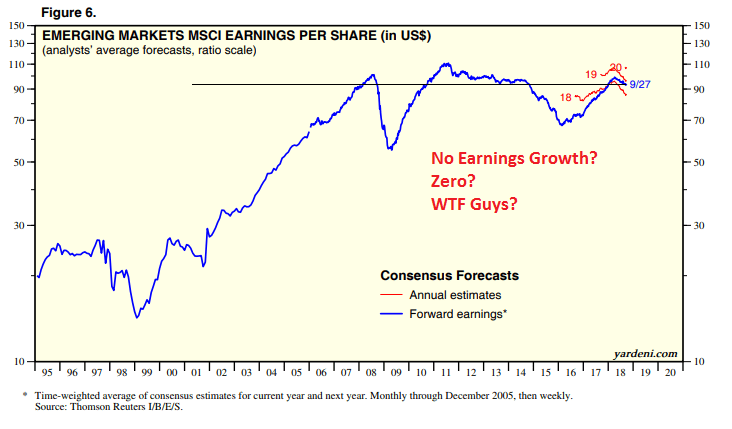 emerging markets earnings per share