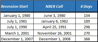 beginning and end dates of recessions