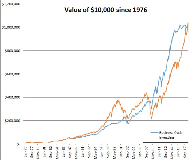 business cycle investing since 1976