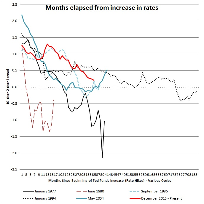 yield curve spread to recession