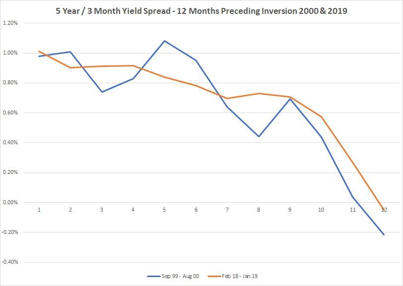 5 year 3 month spread preceding recession