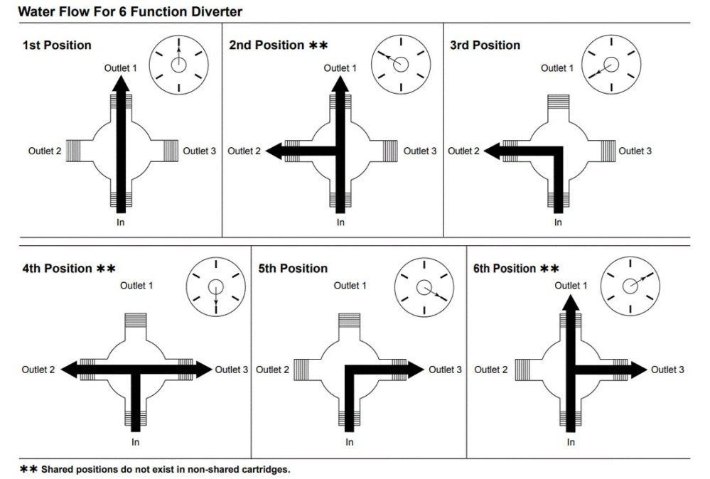medium resolution of 6 setting shower diverter valve settings