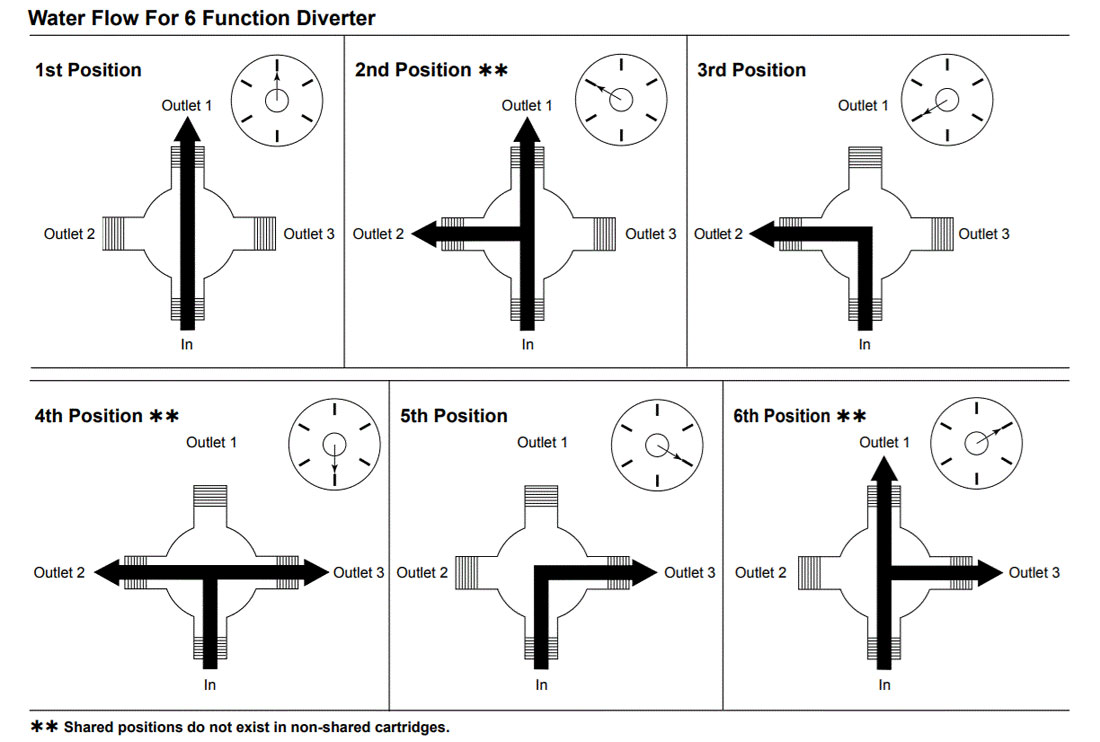 hight resolution of 6 setting shower diverter valve settings