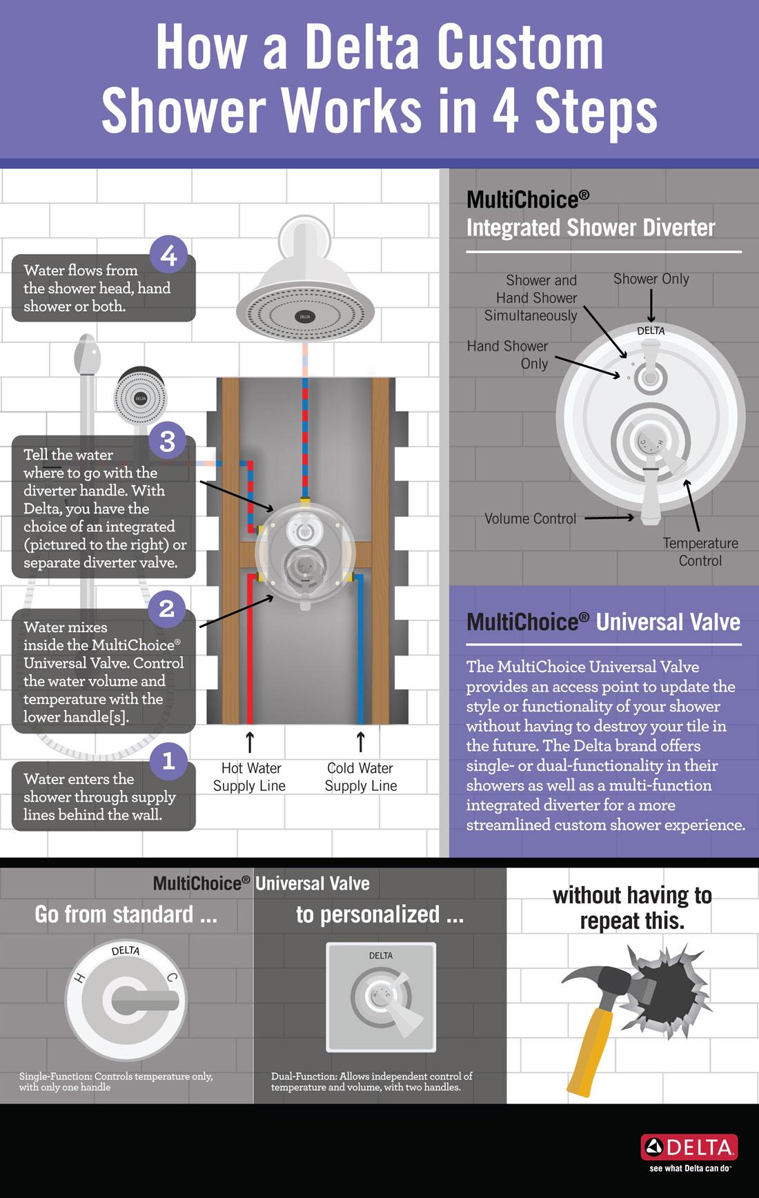 hight resolution of custom shower system infographic