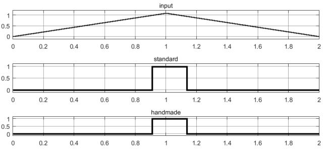 Результаты тестирования реле максимального действия в Simulink