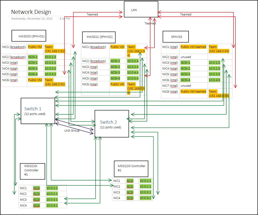 hyper v network diagram chevy 4 wire alternator wiring 2012 migration to r2  faultbucket