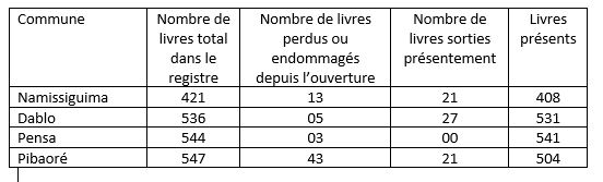 inventaires aout 2018.JPG