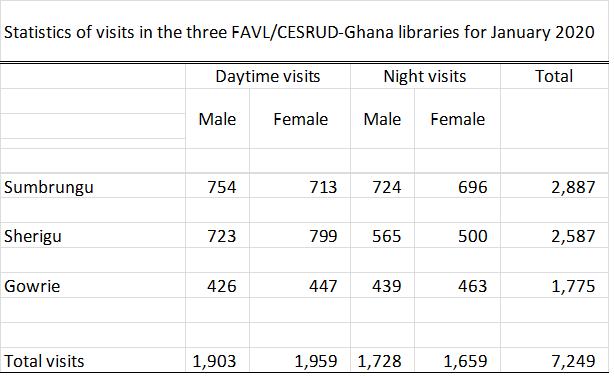 Ghana stats Jan 2020