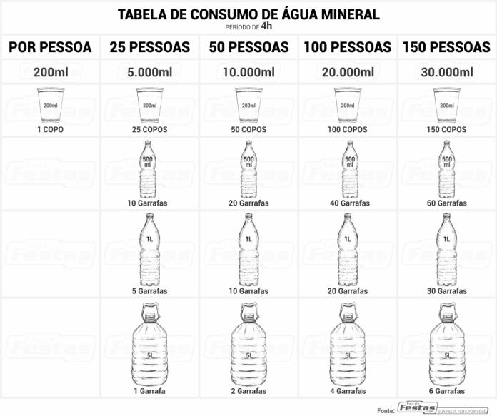 Tabela-de-consumo-de-água-mineral Calcular o consumo de refrigerante por convidados em festa Infantil
