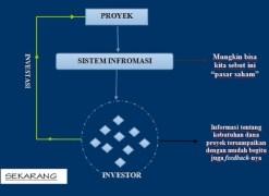 Crowdfunding Indonesia