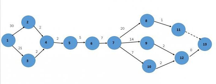 Построить сетевую девушка модель выполнения комплекса работ найти работу модели москве