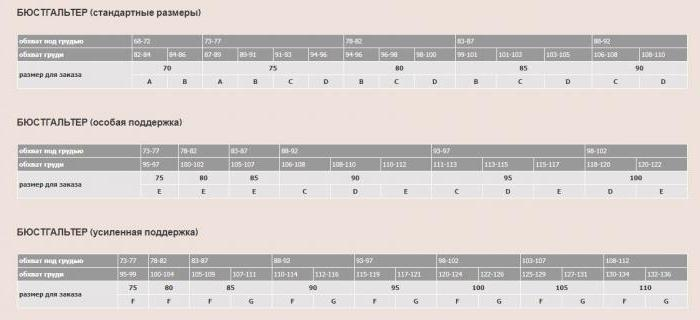 38e0a0e66f2cb Для определения размера от полученного показателя обхвата груди нужно  отнять результат замера обхвата под грудью. Разница, полученная при данном  вычислении, ...