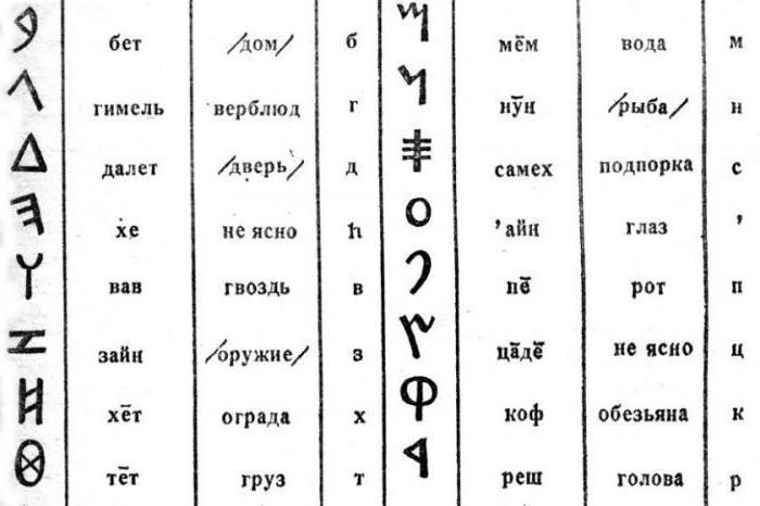 """Vaizdo rezultatas pagal užklausą """"финикийский алфавит"""""""