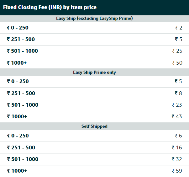 amazon india closing fees