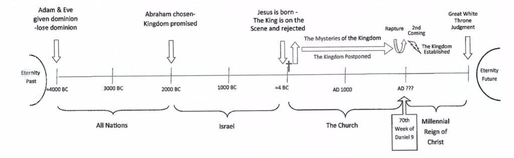 Image result for timeline of biblical prophecy