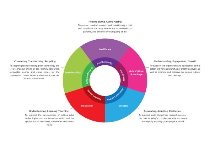 five pillars of impact