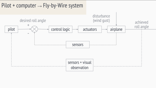 small resolution of pilot computer fly by wire system