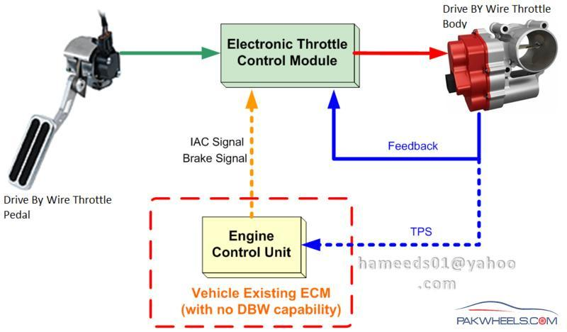 4 Wire Brake Controller Diagram Electronic Throttle Control System Etcs D I Y Projects