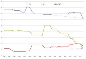 CiU+ERC, PSC y PPC: Evolución de número de escaños al Parlament de Catalunya. @canosfm a partir de datos oficiales.