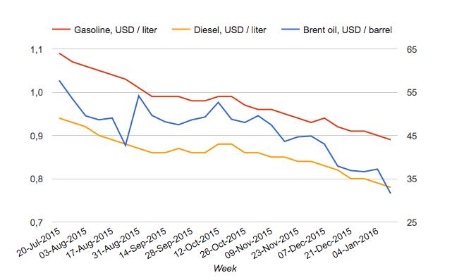 Evolucion precio gasolina
