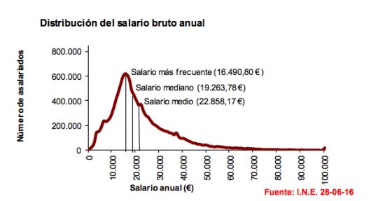 Salario segun INE